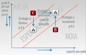 grafico ESPERIENZA OTTIMALE 3 STRATEGIE